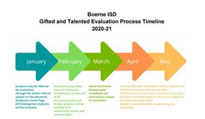 Gifted and Talented Evaluation Process Timeline 20-21