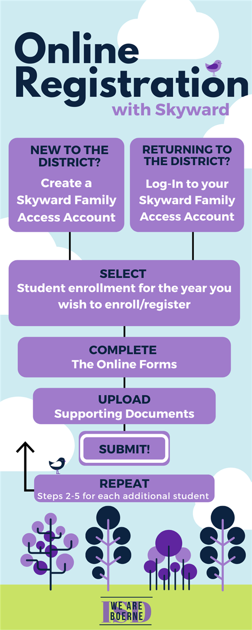 Online Registration Info-Graphic