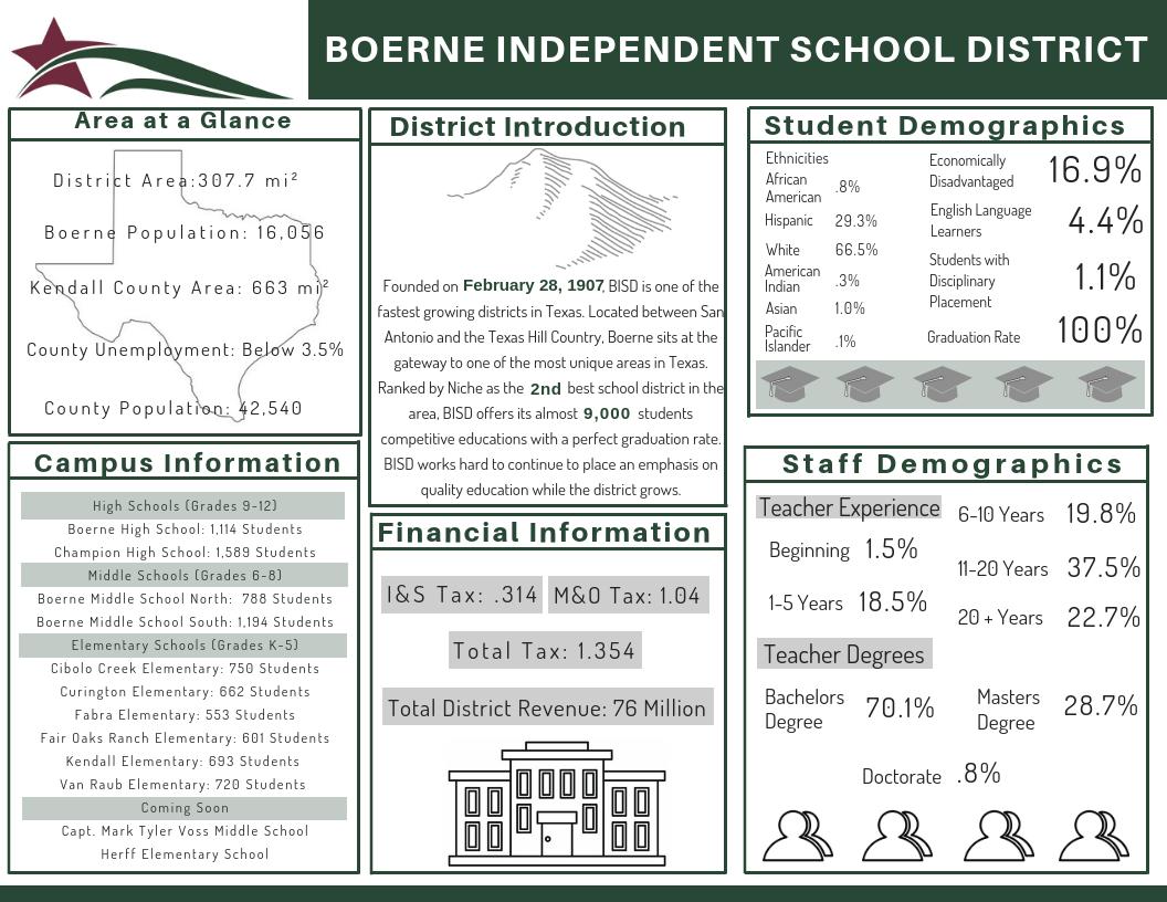 Bisd Calendar 2020-21 Boerne Independent School District / District Calendar